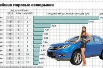 Россия по данным за первую половину 2015 года выбыла из десятки крупнейших мировых авторынков
