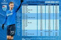 Стали известны цены на билеты на матчи ФК «Ротор» на «Волгоград-Арене»