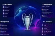 Жеребьевка группового этапа Лиги чемпионов 2019/2020 пройдет в Монако 29 августа